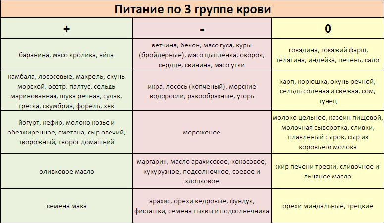 pitanie-po-3-gruppe